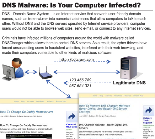 DNS Changer malware Infographic