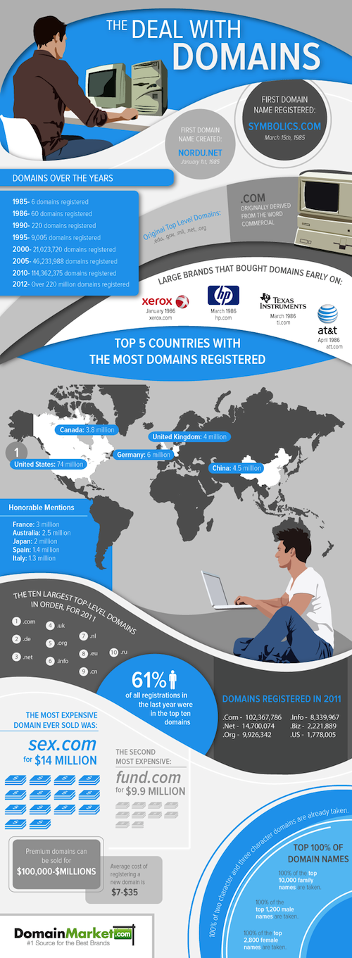 Domain Names Infographic 2012