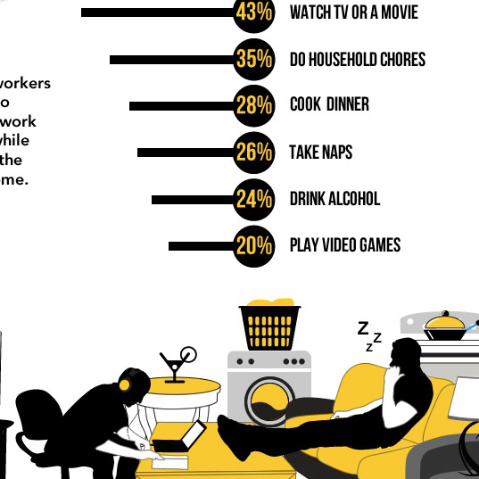 What were doing when we work from home infographic