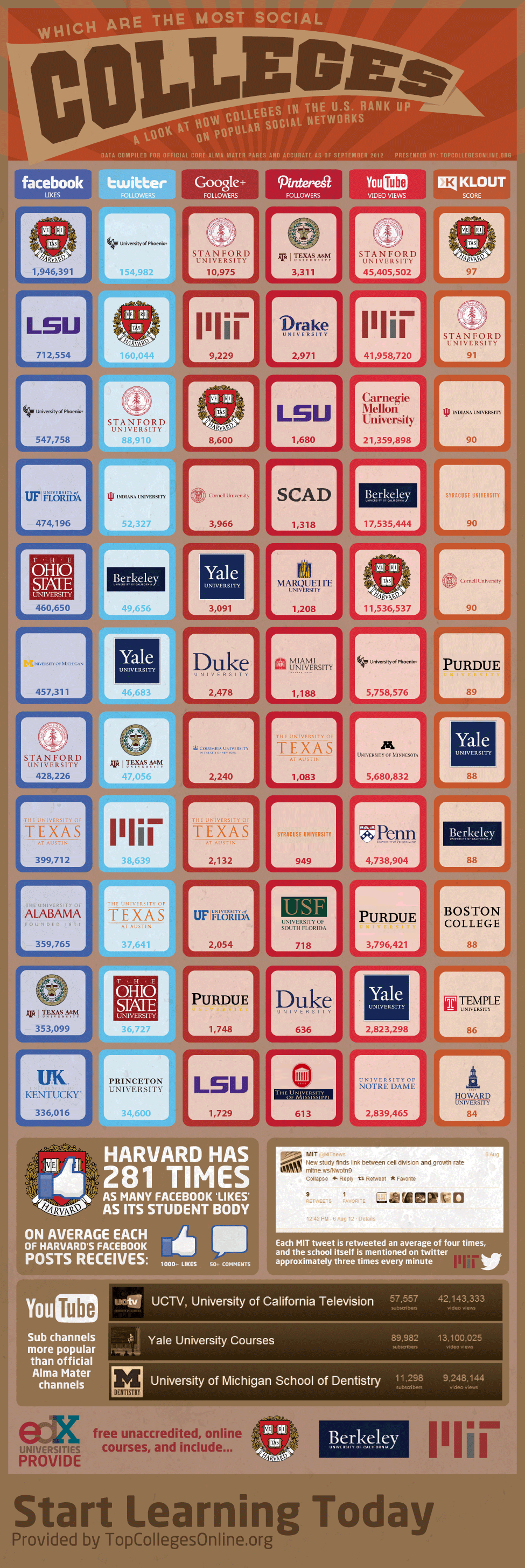 Which Colleges Are The Most Social Infographic