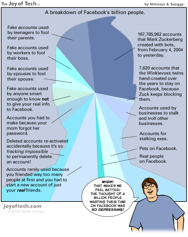 A breakdown of Facebook's billion people