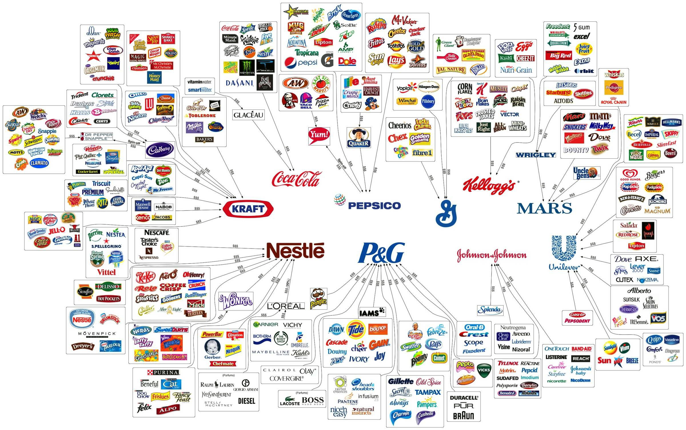 10 Companies Own Most Of The Food Products And Household Items We Buy (Infographic)