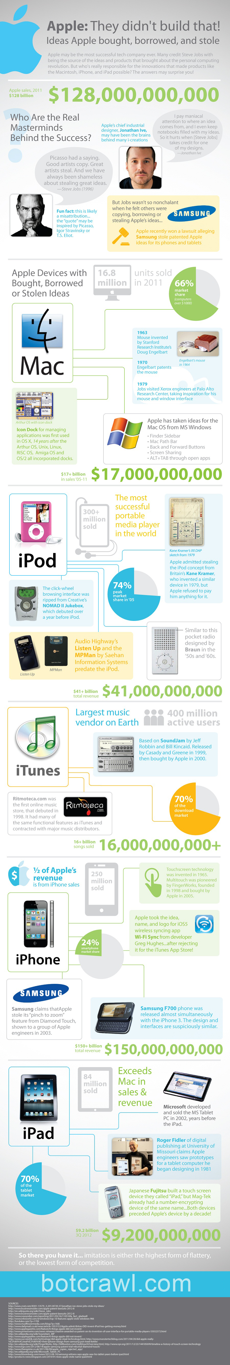 Ideas Apple Bought, Borrowed, And Stole (Infographic)