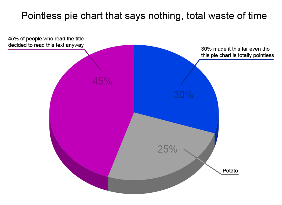 Pointless Pie Chart That Says Nothing, Total Waste Of Time
