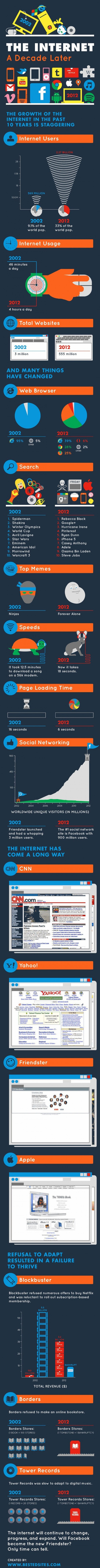 The growth of the internet over 10 years infographic