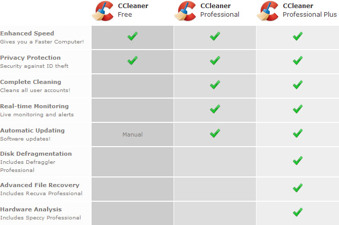 what is CCleaner Professional Plus