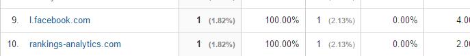 rankings-analytics referral