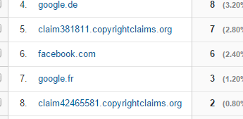 copyrightclaims google analytics