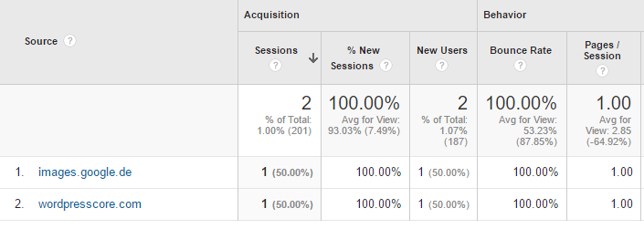 wordpresscore.com referral google analytics