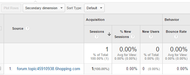 forum.topic45910938.6hopping.com referral in google analytics