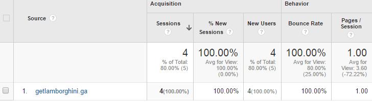 getlamborghini.ga referral google analytics