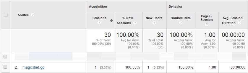 magicdiet.gq referral google analytics