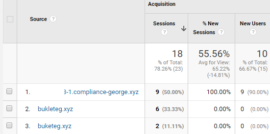 How to Block Compliance-george.xyz Referral Spam in Google Analytics