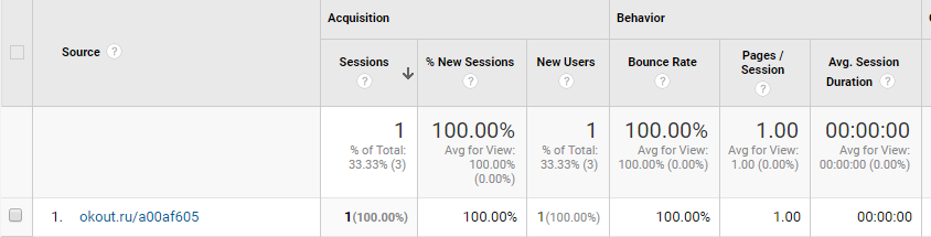 advertise.ru referral in google analytics