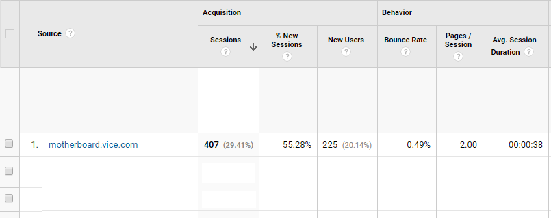 motherboard.vice.com google analytics